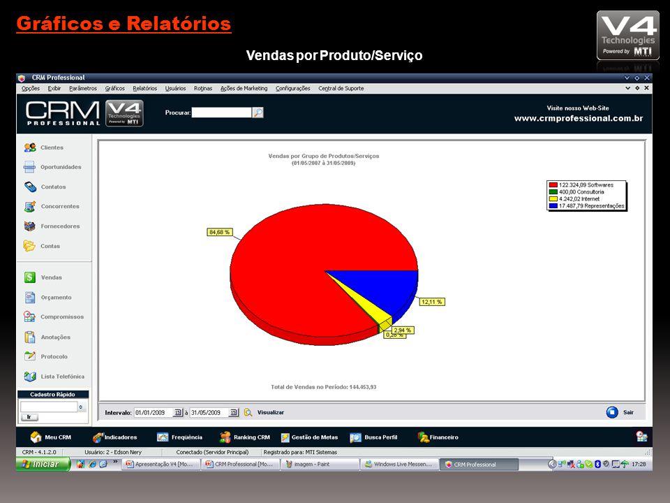 Gráficos e Relatórios Vendas por Produto/Serviço