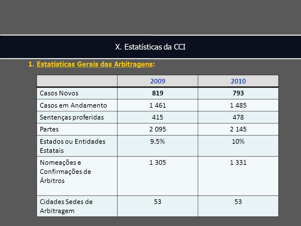 X. Estatísticas da CCI 1.
