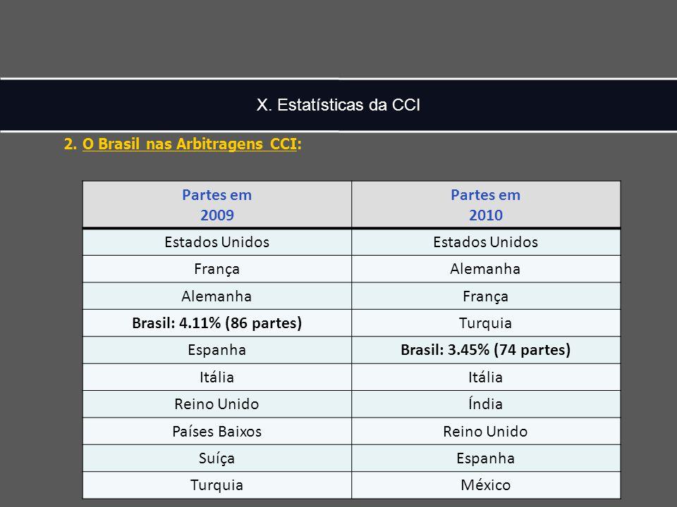 X. Estatísticas da CCI 2.