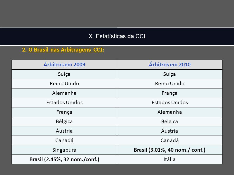 X. Estatísticas da CCI Árbitros em 2009Árbitros em 2010 Suíça Reino Unido AlemanhaFrança Estados Unidos FrançaAlemanha Bélgica Áustria Canadá Singapur