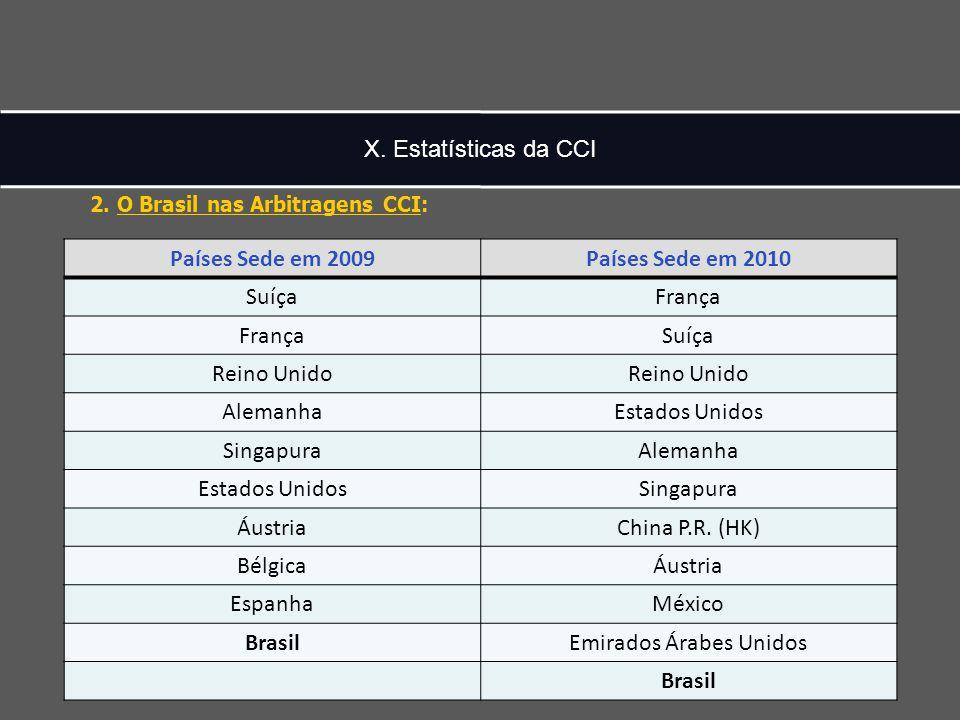 X. Estatísticas da CCI Países Sede em 2009Países Sede em 2010 SuíçaFrança Suíça Reino Unido AlemanhaEstados Unidos SingapuraAlemanha Estados UnidosSin