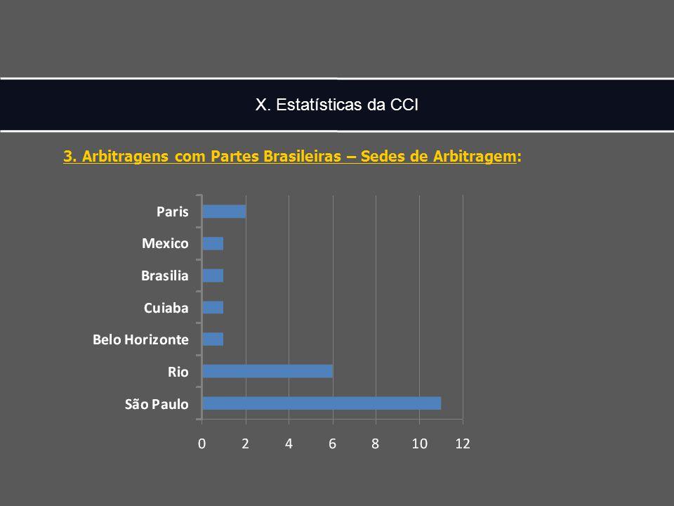 X. Estatísticas da CCI 3. Arbitragens com Partes Brasileiras – Sedes de Arbitragem: