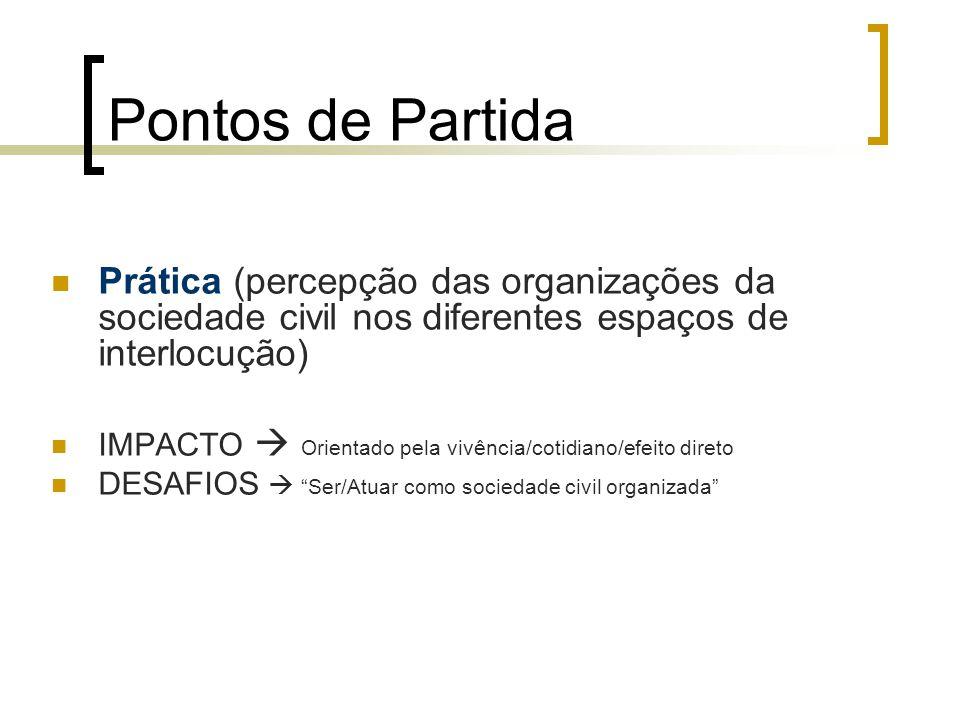 Pontos de Partida Prática (percepção das organizações da sociedade civil nos diferentes espaços de interlocução) IMPACTO  Orientado pela vivência/cot