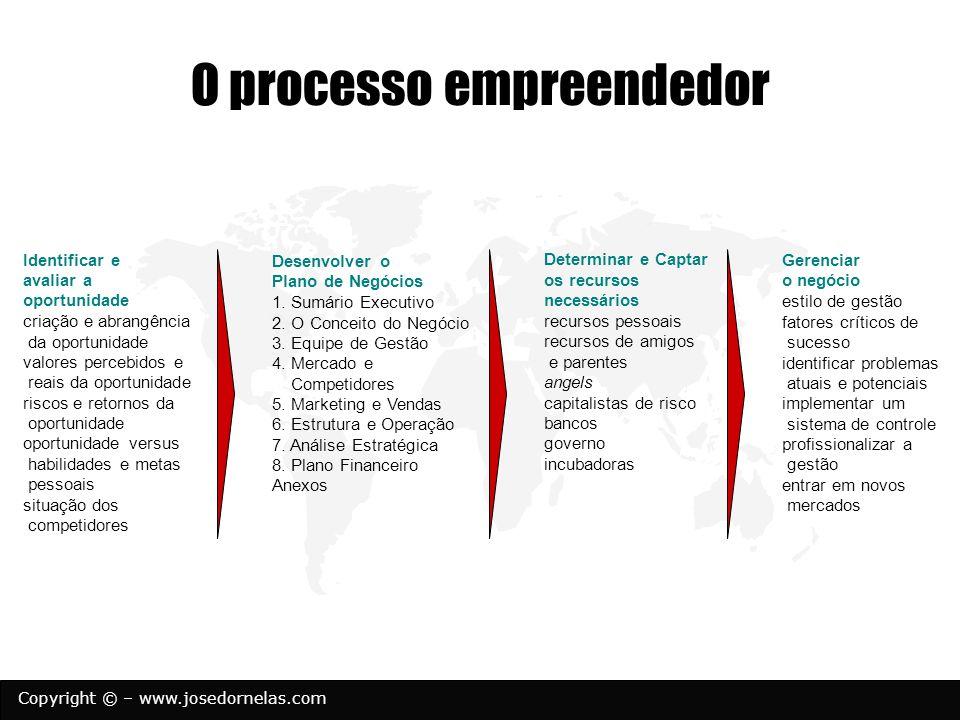 Copyright © – www.josedornelas.com O processo empreendedor Gerenciar o negócio estilo de gestão fatores críticos de sucesso identificar problemas atua