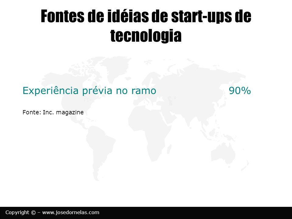 Copyright © – www.josedornelas.com Fontes de idéias de start-ups de tecnologia Experiência prévia no ramo 90% Fonte: Inc. magazine