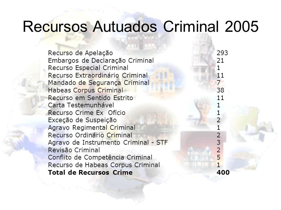 Recursos Autuados Criminal 2005 Recurso de Apelação293 Embargos de Declaração Criminal21 Recurso Especial Criminal1 Recurso Extraordinário Criminal11