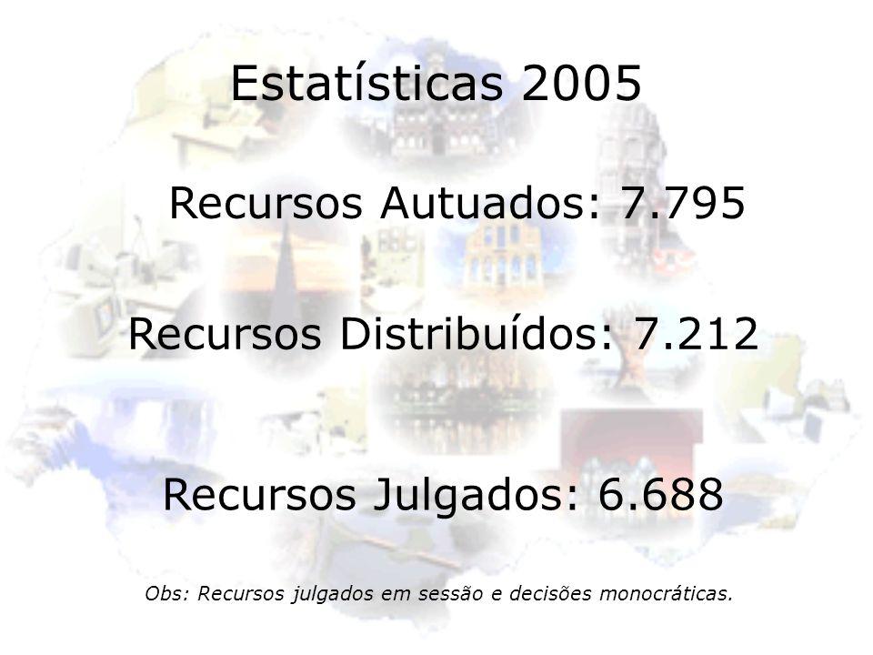 Recursos Distribuídos: 7.212 Recursos Julgados: 6.688 Obs: Recursos julgados em sessão e decisões monocráticas. Recursos Autuados: 7.795 Estatísticas