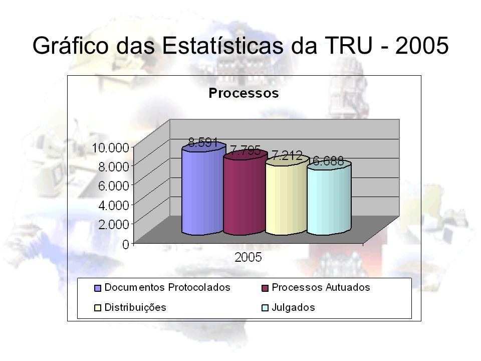 Gráfico das Estatísticas da TRU - 2005