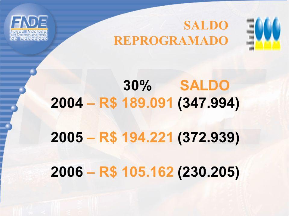 SALDO REPROGRAMADO 30% SALDO 2004 – R$ 189.091 (347.994) 2005 – R$ 194.221 (372.939) 2006 – R$ 105.162 (230.205)