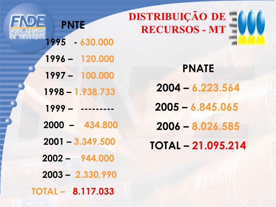 DISTRIBUIÇÃO DE RECURSOS - MT PNTE 1995 - 630.000 1996 – 120.000 1997 – 100.000 1998 – 1.938.733 1999 – --------- 2000 – 434.800 2001 – 3.349.500 2002