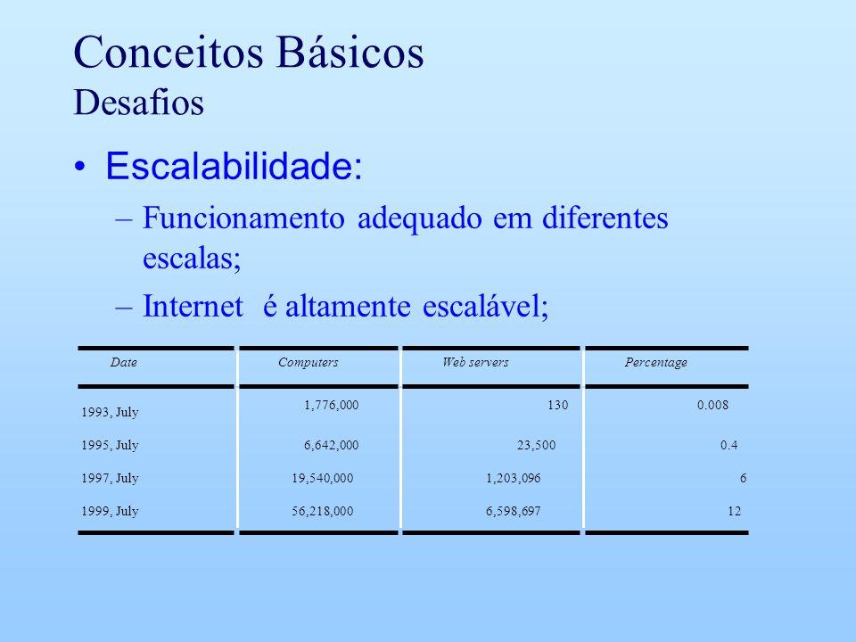 Conceitos Básicos Desafios Escalabilidade: –Funcionamento adequado em diferentes escalas; –Internet é altamente escalável; DateComputersWeb serversPercentage 1993, July 1,776,0001300.008 1995, July6,642,00023,5000.4 1997, July19,540,0001,203,0966 1999, July56,218,0006,598,69712