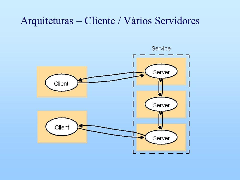 Arquiteturas – Cliente / Vários Servidores