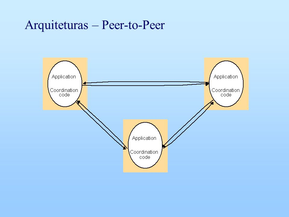 Arquiteturas – Peer-to-Peer