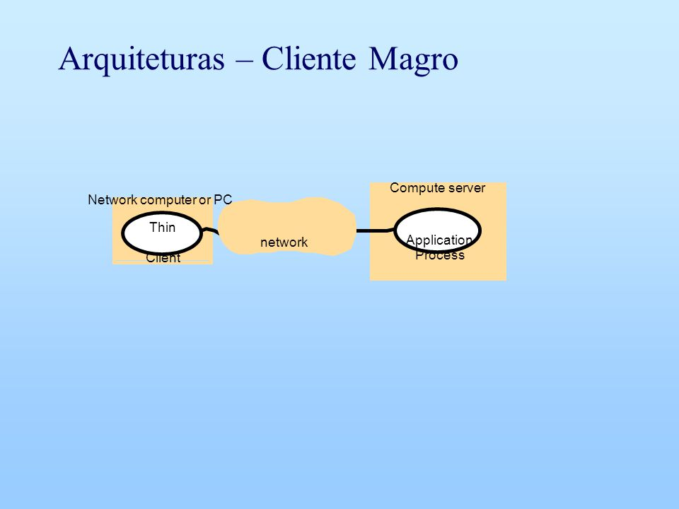Arquiteturas – Cliente Magro Thin Client Application Process Network computer or PC Compute server network