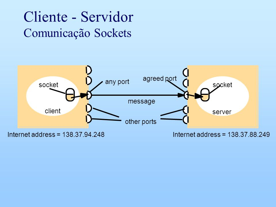 Cliente - Servidor Comunicação Sockets message agreed port any port socket Internet address = 138.37.88.249Internet address = 138.37.94.248 other port