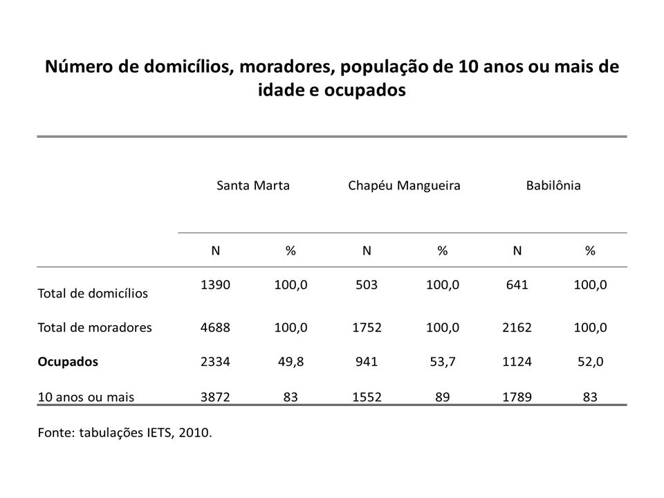Distribuição dos entrevistados por gênero Santa MartaBabilôniaChapéu Mangueira N%N%N% Total de domicílios 1390100641100503100 masculino54239,0619,5458,9 feminino84861,07311,47114,1 Fonte: tabulações IETS, 2010.