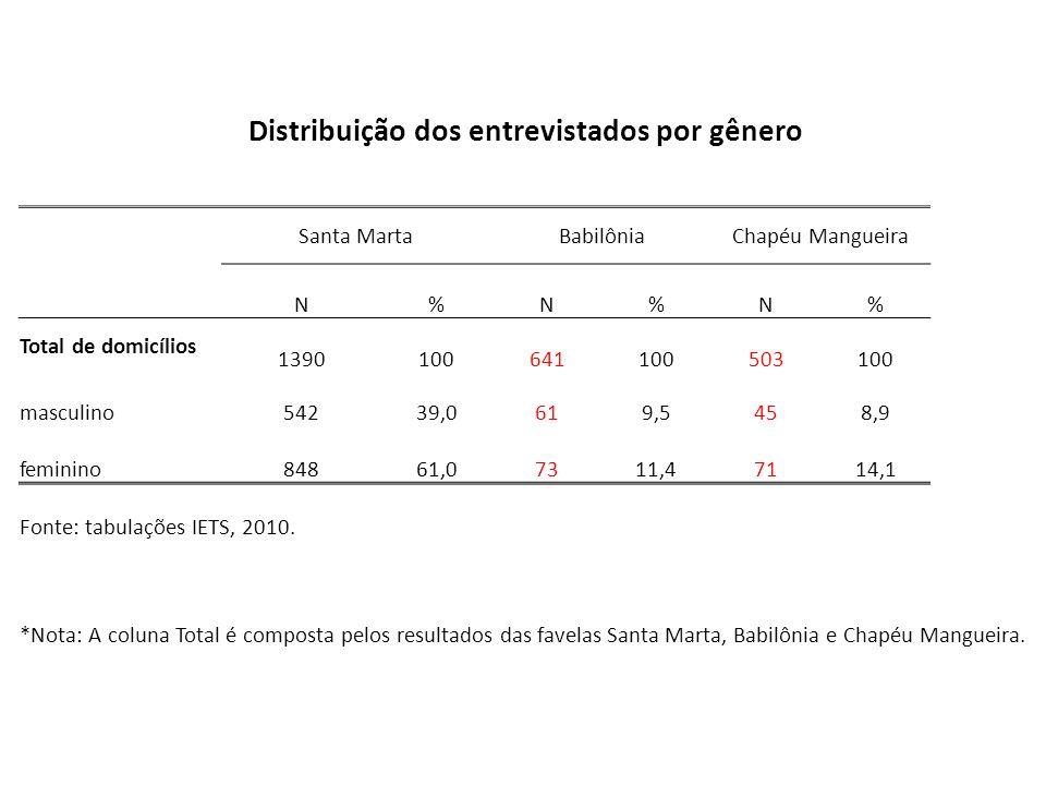 Distribuição dos entrevistados por gênero Santa MartaBabilôniaChapéu Mangueira N%N%N% Total de domicílios 1390100641100503100 masculino54239,0619,5458