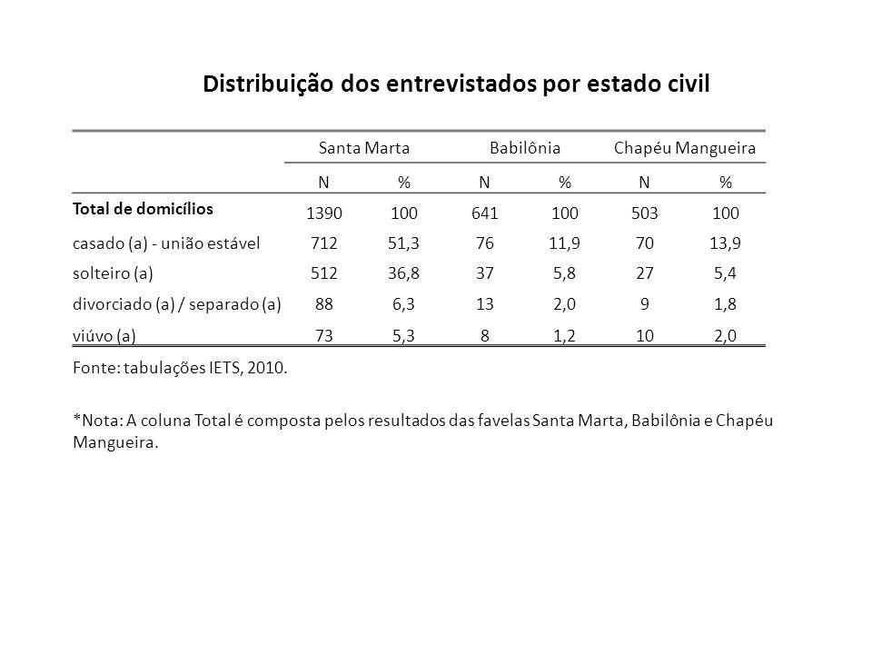 Distribuição dos entrevistados por estado civil Santa MartaBabilôniaChapéu Mangueira N%N%N% Total de domicílios 1390100641100503100 casado (a) - união