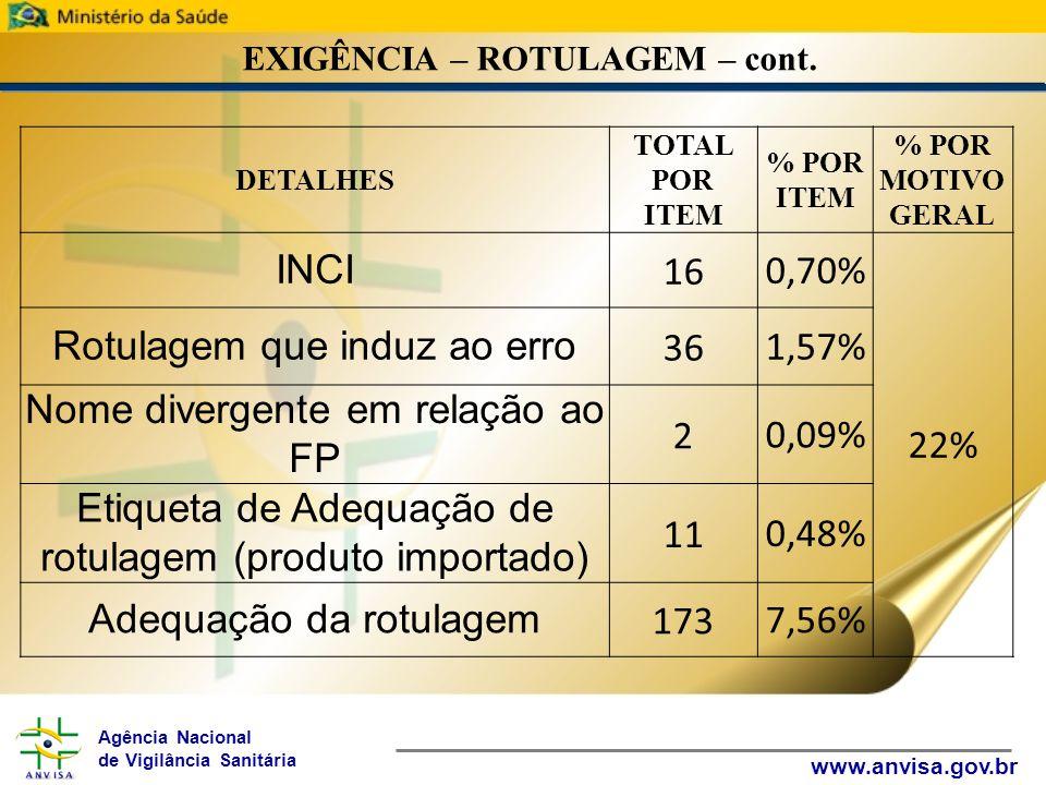 Agência Nacional de Vigilância Sanitária www.anvisa.gov.br EXIGÊNCIA – ROTULAGEM – cont. DETALHES TOTAL POR ITEM % POR ITEM % POR MOTIVO GERAL INCI 16