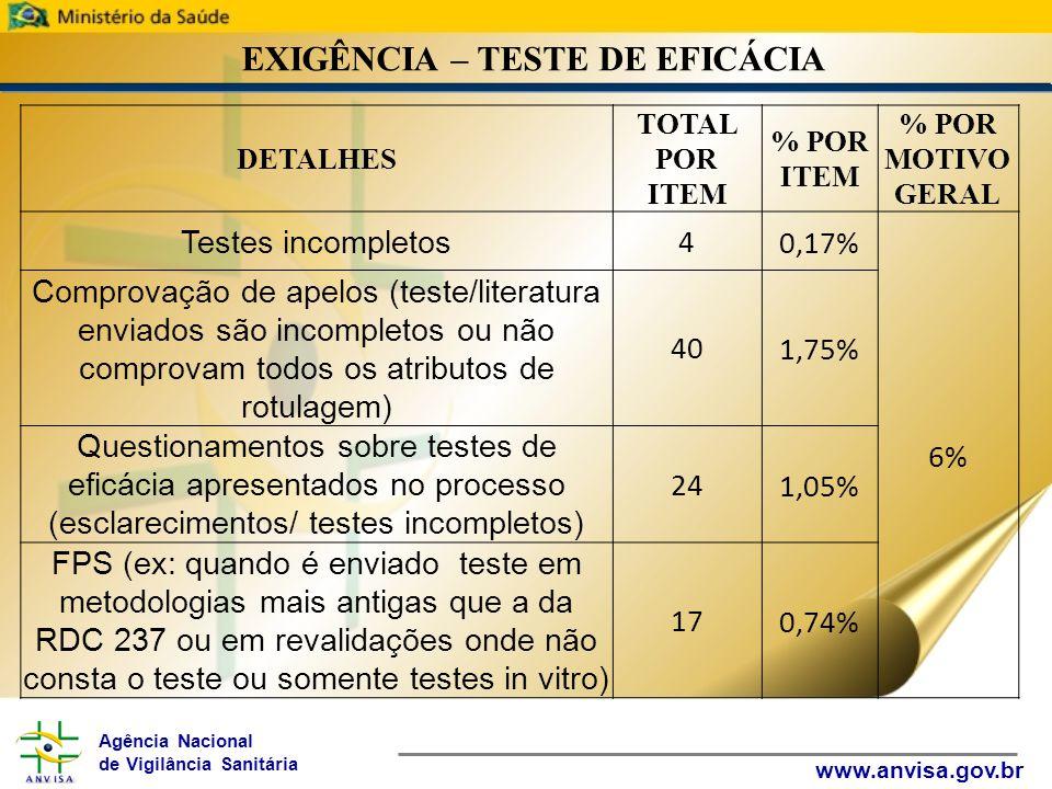 Agência Nacional de Vigilância Sanitária www.anvisa.gov.br EXIGÊNCIA – TESTE DE EFICÁCIA DETALHES TOTAL POR ITEM % POR ITEM % POR MOTIVO GERAL Testes incompletos 40,17% 6% Comprovação de apelos (teste/literatura enviados são incompletos ou não comprovam todos os atributos de rotulagem) 401,75% Questionamentos sobre testes de eficácia apresentados no processo (esclarecimentos/ testes incompletos) 241,05% FPS (ex: quando é enviado teste em metodologias mais antigas que a da RDC 237 ou em revalidações onde não consta o teste ou somente testes in vitro) 170,74%