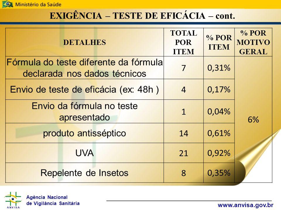 Agência Nacional de Vigilância Sanitária www.anvisa.gov.br EXIGÊNCIA – TESTE DE EFICÁCIA – cont. DETALHES TOTAL POR ITEM % POR ITEM % POR MOTIVO GERAL