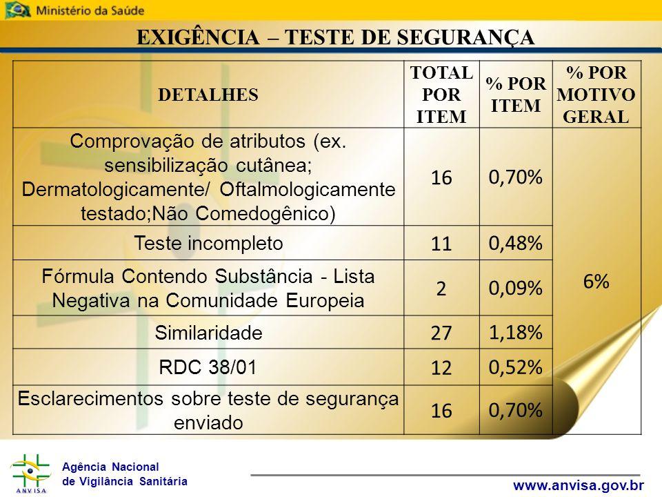 Agência Nacional de Vigilância Sanitária www.anvisa.gov.br EXIGÊNCIA – TESTE DE SEGURANÇA DETALHES TOTAL POR ITEM % POR ITEM % POR MOTIVO GERAL Comprovação de atributos (ex.