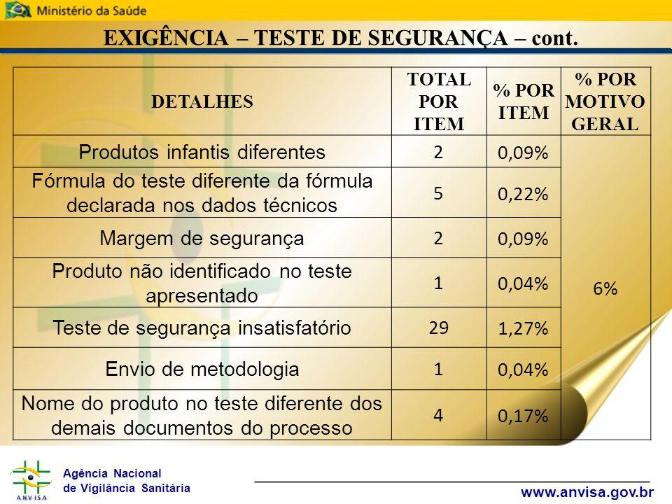 Agência Nacional de Vigilância Sanitária www.anvisa.gov.br EXIGÊNCIA – TESTE DE SEGURANÇA – cont.
