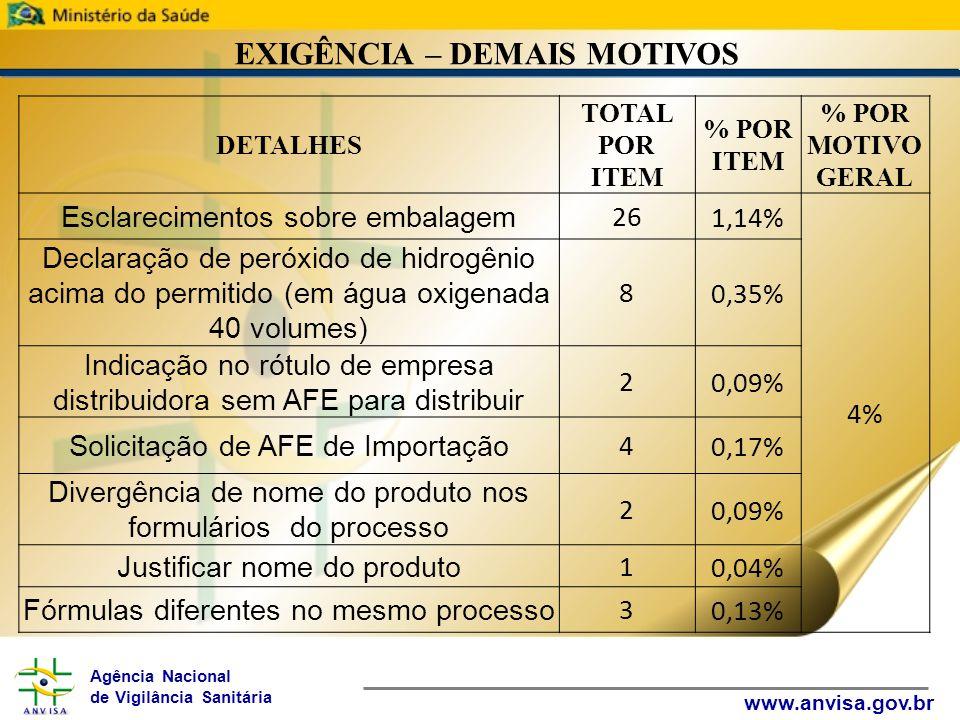 Agência Nacional de Vigilância Sanitária www.anvisa.gov.br EXIGÊNCIA – DEMAIS MOTIVOS DETALHES TOTAL POR ITEM % POR ITEM % POR MOTIVO GERAL Esclarecimentos sobre embalagem 261,14% 4% Declaração de peróxido de hidrogênio acima do permitido (em água oxigenada 40 volumes) 80,35% Indicação no rótulo de empresa distribuidora sem AFE para distribuir 20,09% Solicitação de AFE de Importação 40,17% Divergência de nome do produto nos formulários do processo 20,09% Justificar nome do produto 10,04% Fórmulas diferentes no mesmo processo 30,13%