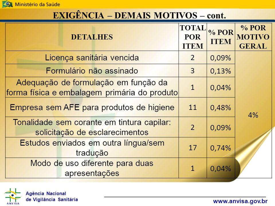 Agência Nacional de Vigilância Sanitária www.anvisa.gov.br EXIGÊNCIA – DEMAIS MOTIVOS – cont. DETALHES TOTAL POR ITEM % POR ITEM % POR MOTIVO GERAL Li
