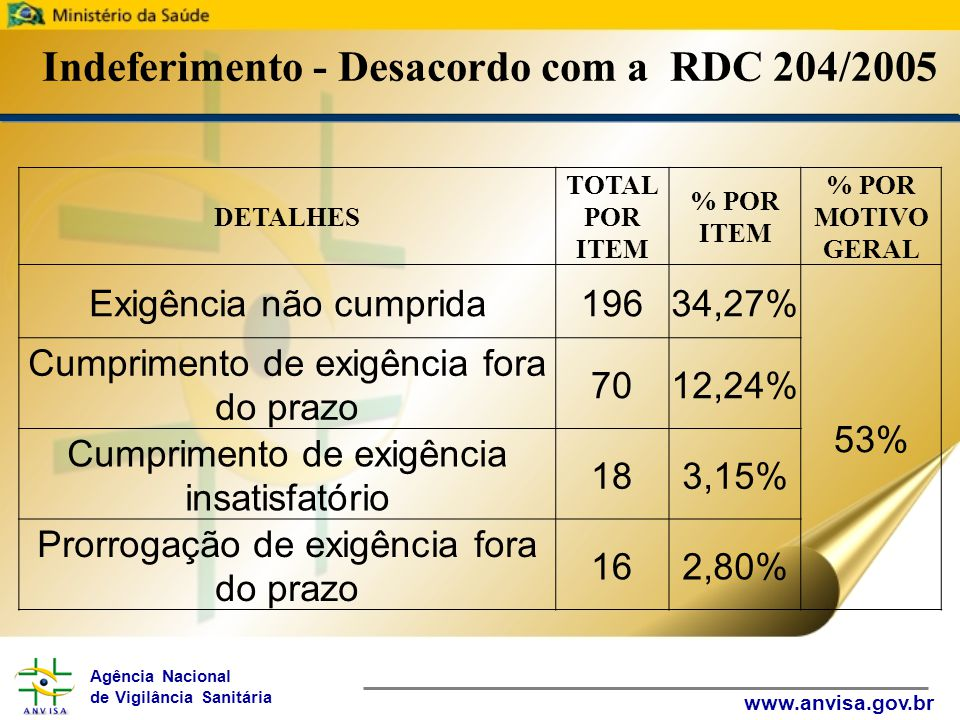 Agência Nacional de Vigilância Sanitária www.anvisa.gov.br Indeferimento - Desacordo com a RDC 204/2005 DETALHES TOTAL POR ITEM % POR ITEM % POR MOTIVO GERAL Exigência não cumprida19634,27% 53% Cumprimento de exigência fora do prazo 7012,24% Cumprimento de exigência insatisfatório 183,15% Prorrogação de exigência fora do prazo 162,80%