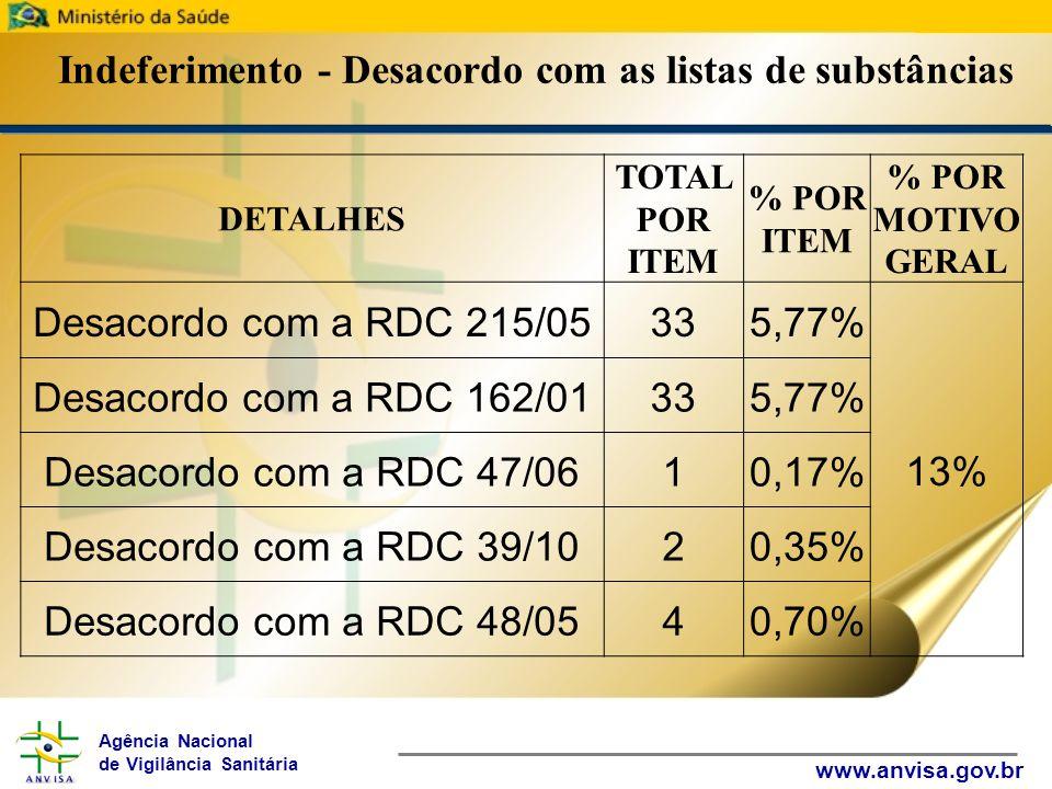 Agência Nacional de Vigilância Sanitária www.anvisa.gov.br Indeferimento - Desacordo com as listas de substâncias DETALHES TOTAL POR ITEM % POR ITEM % POR MOTIVO GERAL Desacordo com a RDC 215/05335,77% 13% Desacordo com a RDC 162/01335,77% Desacordo com a RDC 47/0610,17% Desacordo com a RDC 39/1020,35% Desacordo com a RDC 48/0540,70%