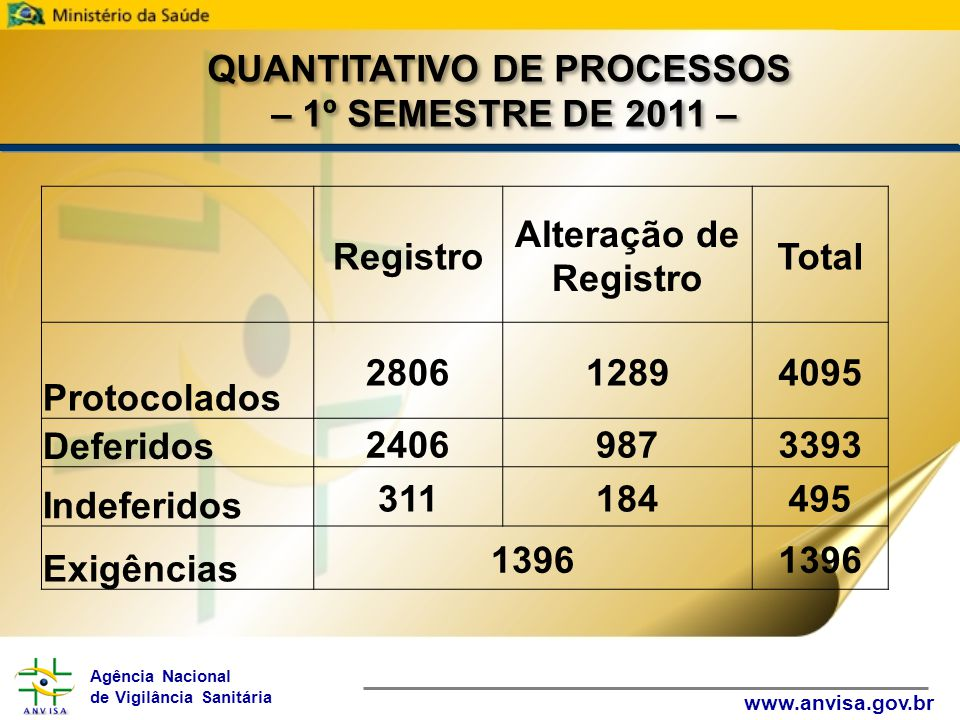 Agência Nacional de Vigilância Sanitária www.anvisa.gov.br Registro Alteração de Registro Total Protocolados 280612894095 Deferidos 24069873393 Indefe