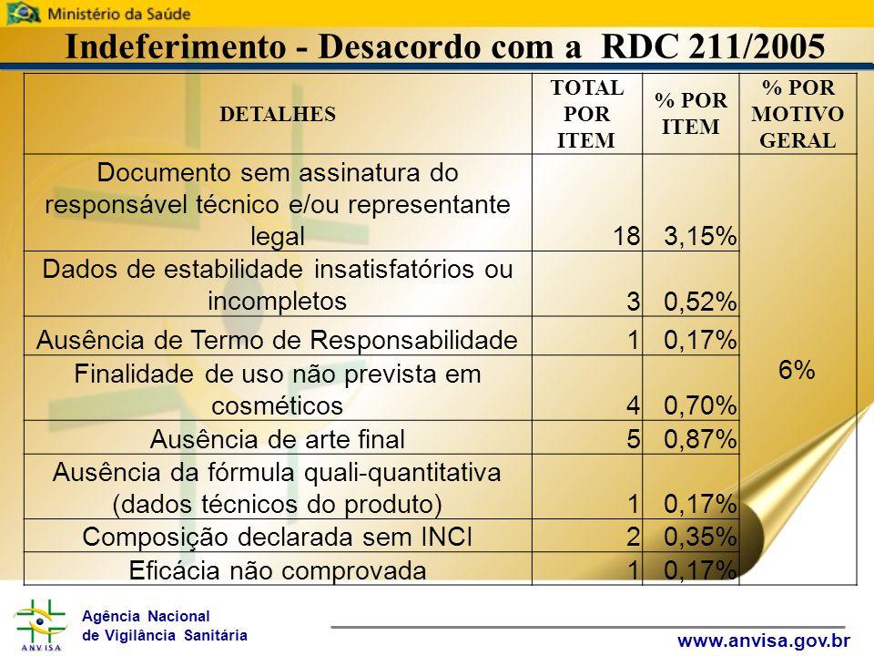 Agência Nacional de Vigilância Sanitária www.anvisa.gov.br Indeferimento - Desacordo com a RDC 211/2005 DETALHES TOTAL POR ITEM % POR ITEM % POR MOTIVO GERAL Documento sem assinatura do responsável técnico e/ou representante legal183,15% 6% Dados de estabilidade insatisfatórios ou incompletos30,52% Ausência de Termo de Responsabilidade10,17% Finalidade de uso não prevista em cosméticos40,70% Ausência de arte final50,87% Ausência da fórmula quali-quantitativa (dados técnicos do produto)10,17% Composição declarada sem INCI20,35% Eficácia não comprovada10,17%