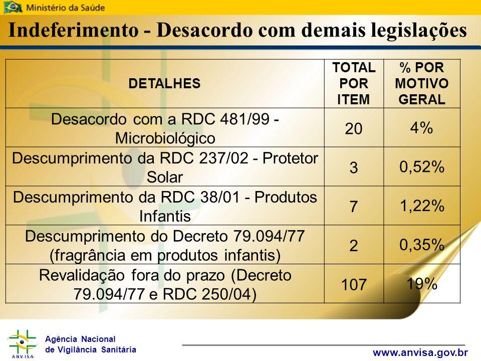 Agência Nacional de Vigilância Sanitária www.anvisa.gov.br Indeferimento - Desacordo com demais legislações DETALHES TOTAL POR ITEM % POR MOTIVO GERAL Desacordo com a RDC 481/99 - Microbiológico 204% Descumprimento da RDC 237/02 - Protetor Solar 30,52% Descumprimento da RDC 38/01 - Produtos Infantis 71,22% Descumprimento do Decreto 79.094/77 (fragrância em produtos infantis) 20,35% Revalidação fora do prazo (Decreto 79.094/77 e RDC 250/04) 10719%