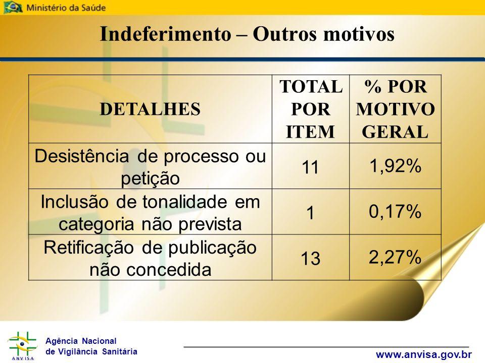 Agência Nacional de Vigilância Sanitária www.anvisa.gov.br Indeferimento – Outros motivos DETALHES TOTAL POR ITEM % POR MOTIVO GERAL Desistência de pr