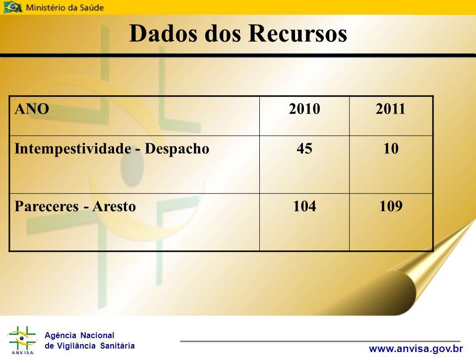 Agência Nacional de Vigilância Sanitária www.anvisa.gov.br Dados dos Recursos ANO20102011 Intempestividade - Despacho4510 Pareceres - Aresto104109