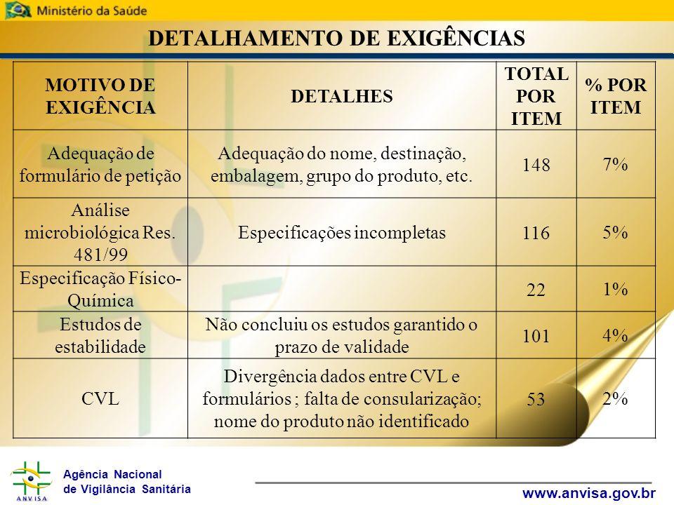 Agência Nacional de Vigilância Sanitária www.anvisa.gov.br DETALHAMENTO DE EXIGÊNCIAS MOTIVO DE EXIGÊNCIA DETALHES TOTAL POR ITEM % POR ITEM Adequação