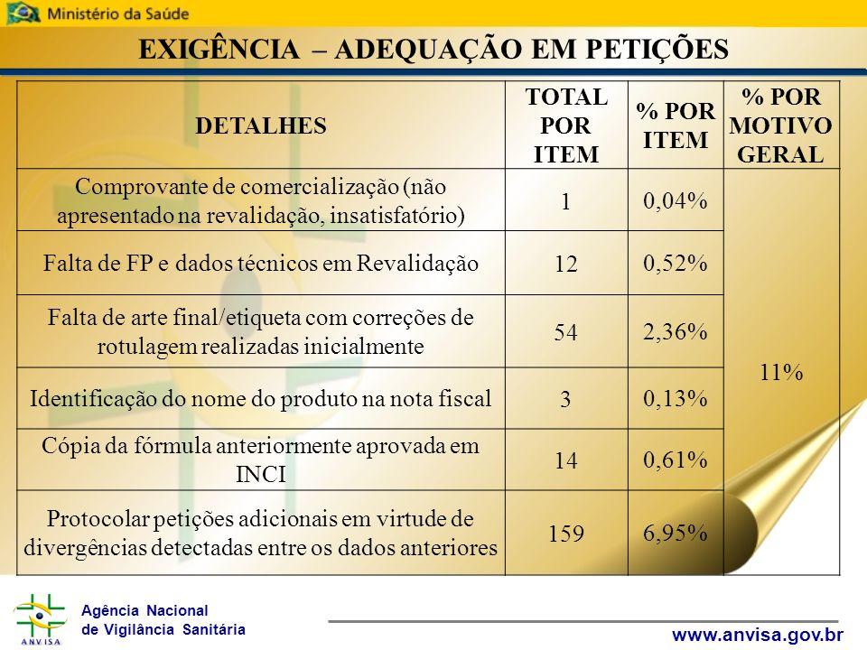 Agência Nacional de Vigilância Sanitária www.anvisa.gov.br EXIGÊNCIA – ADEQUAÇÃO EM PETIÇÕES DETALHES TOTAL POR ITEM % POR ITEM % POR MOTIVO GERAL Comprovante de comercialização (não apresentado na revalidação, insatisfatório) 10,04% 11% Falta de FP e dados técnicos em Revalidação120,52% Falta de arte final/etiqueta com correções de rotulagem realizadas inicialmente 542,36% Identificação do nome do produto na nota fiscal30,13% Cópia da fórmula anteriormente aprovada em INCI 140,61% Protocolar petições adicionais em virtude de divergências detectadas entre os dados anteriores 1596,95%