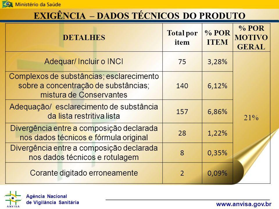Agência Nacional de Vigilância Sanitária www.anvisa.gov.br EXIGÊNCIA – DADOS TÉCNICOS DO PRODUTO DETALHES Total por item % POR ITEM % POR MOTIVO GERAL Adequar/ Incluir o INCI 753,28% 21% Complexos de substâncias; esclarecimento sobre a concentração de substâncias; mistura de Conservantes 1406,12% Adequação/ esclarecimento de substância da lista restritiva lista 1576,86% Divergência entre a composição declarada nos dados técnicos e fórmula original 281,22% Divergência entre a composição declarada nos dados técnicos e rotulagem 80,35% Corante digitado erroneamente 20,09%