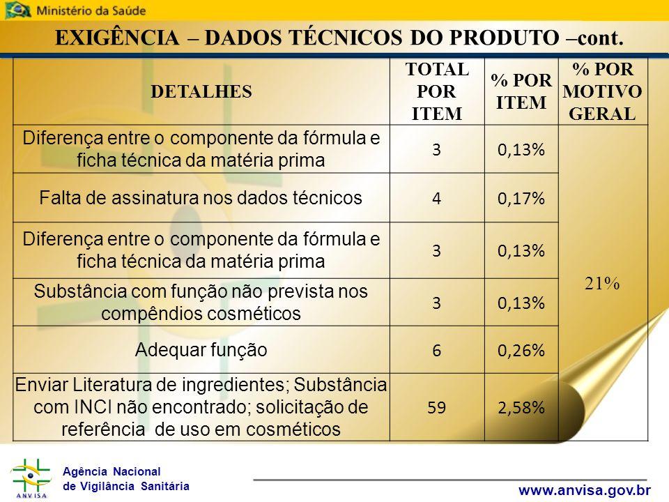 Agência Nacional de Vigilância Sanitária www.anvisa.gov.br EXIGÊNCIA – DADOS TÉCNICOS DO PRODUTO –cont. DETALHES TOTAL POR ITEM % POR ITEM % POR MOTIV