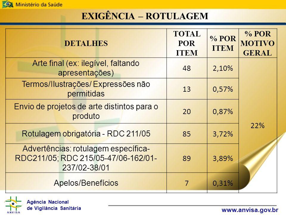 Agência Nacional de Vigilância Sanitária www.anvisa.gov.br EXIGÊNCIA – ROTULAGEM DETALHES TOTAL POR ITEM % POR ITEM % POR MOTIVO GERAL Arte final (ex: ilegível, faltando apresentações) 482,10% 22% Termos/Ilustrações/ Expressões não permitidas 130,57% Envio de projetos de arte distintos para o produto 200,87% Rotulagem obrigatória - RDC 211/05 853,72% Advertências: rotulagem específica- RDC211/05; RDC 215/05-47/06-162/01- 237/02-38/01 893,89% Apelos/Benefícios 70,31%
