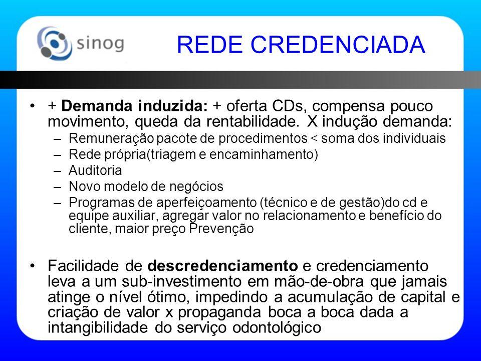 REDE CREDENCIADA + Demanda induzida: + oferta CDs, compensa pouco movimento, queda da rentabilidade.