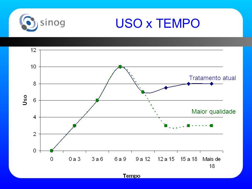 Tratamento atual Maior qualidade USO x TEMPO