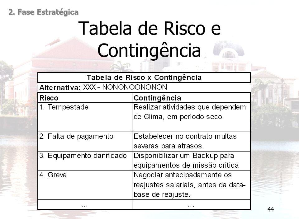 44 Tabela de Risco e Contingência 2. Fase Estratégica