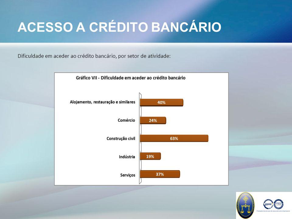 ACESSO A CRÉDITO BANCÁRIO Dificuldade em aceder ao crédito bancário, por setor de atividade: