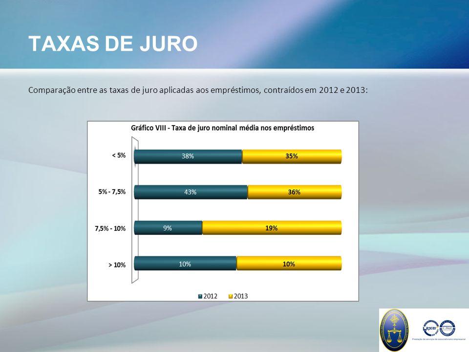 TAXAS DE JURO Comparação entre as taxas de juro aplicadas aos empréstimos, contraídos em 2012 e 2013: