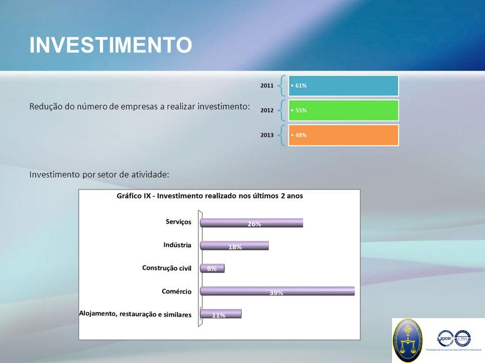 INVESTIMENTO Redução do número de empresas a realizar investimento: Investimento por setor de atividade: