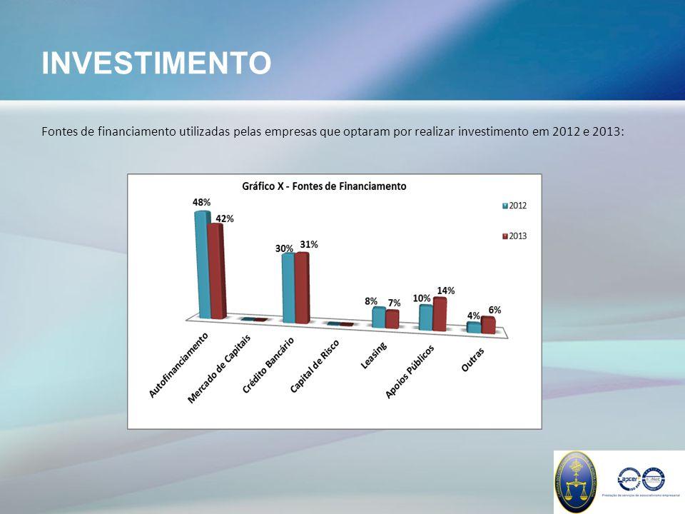 INVESTIMENTO Fontes de financiamento utilizadas pelas empresas que optaram por realizar investimento em 2012 e 2013: