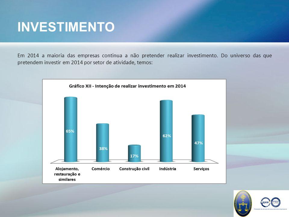 INVESTIMENTO Em 2014 a maioria das empresas continua a não pretender realizar investimento.