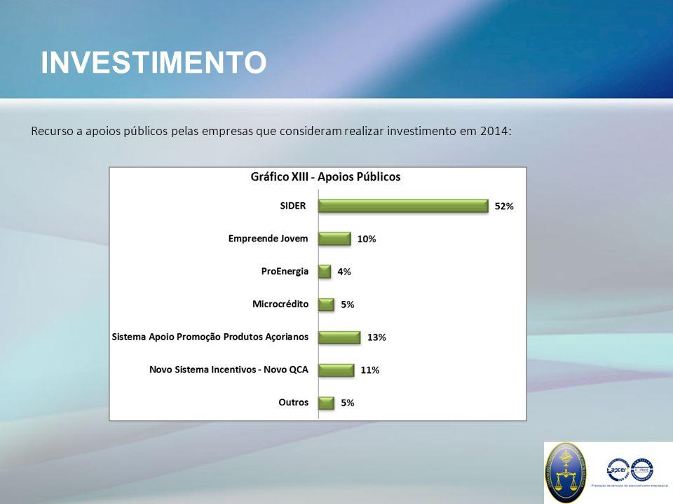 INVESTIMENTO Recurso a apoios públicos pelas empresas que consideram realizar investimento em 2014: